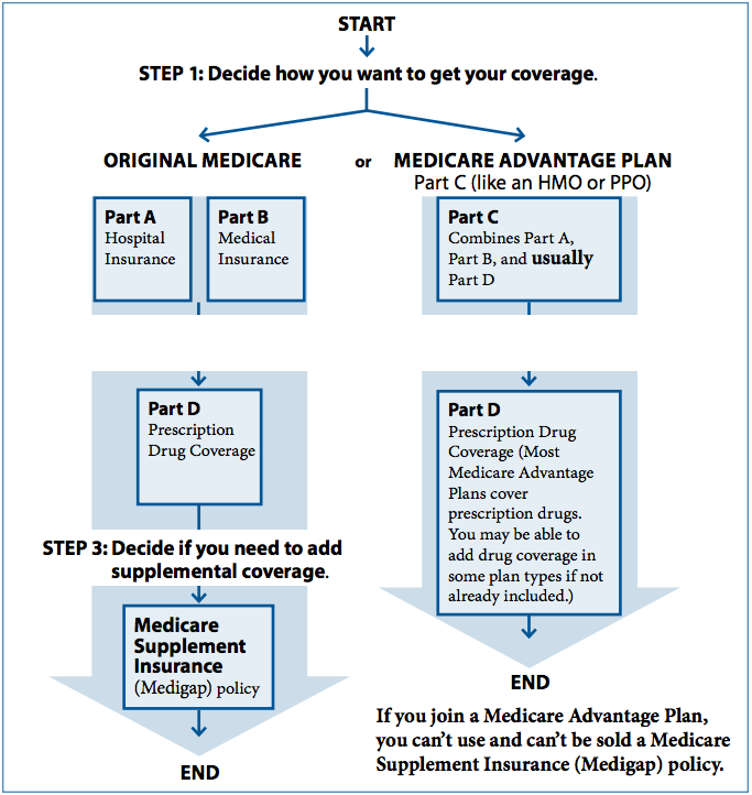 What Is Medicare Advantage Physicians Medical Group Of San Jose