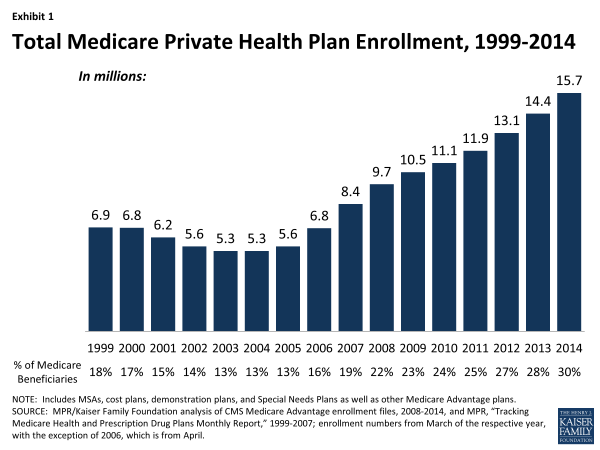 xxxx-fact-sheet-medicare-advantage-exhibit-1