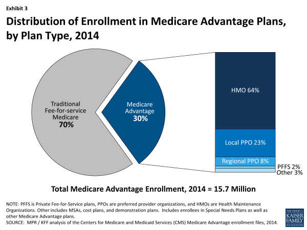 xxxx-fact-sheet-medicare-advantage-exhibit-3