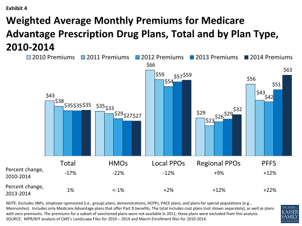 xxxx-fact-sheet-medicare-advantage-exhibit-4